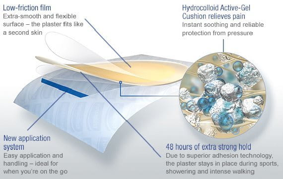 Illustration of Hansaplast Blister-Plaster and its new superior technology